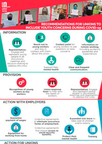Infographic – Recommendations for unions to include Youth concerns during COVID-19